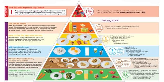 Food Pyramid | RunIreland.com
